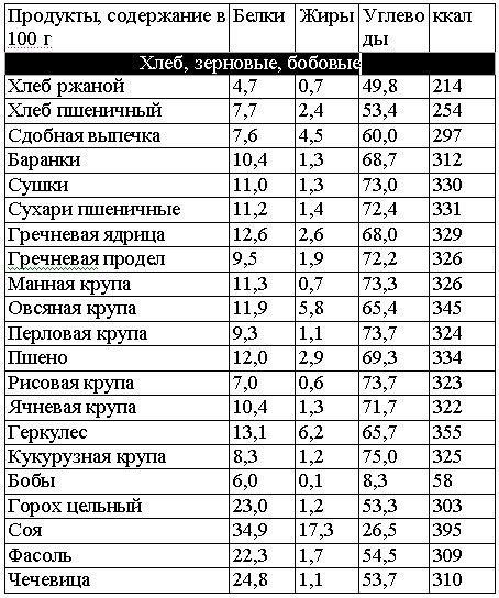 таблица углеводов, продукты для безуглеводной диеты