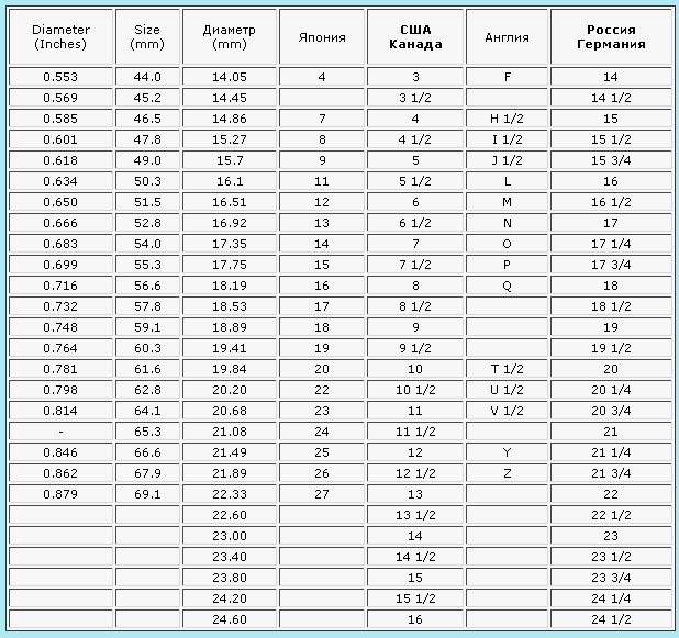 размеры колец таблица: сша и россия